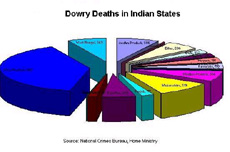 dowry deaths india essay Here is your short speech on dowry and dowry deaths in india giving of dowry in the marriage of a daughter is an age-old practice in india perhaps.
